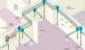 I costi di un impianto elettrico per la casa studio favari - Prezzo impianto elettrico casa ...