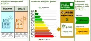 La Regione Lombardia aggiorna le norme per l'efficienza energetica degli edifici